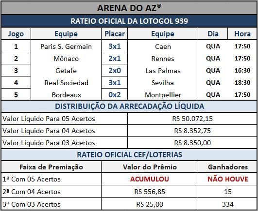 Resultados dos 05 jogos com o rateio oficial da Lotogol 939.