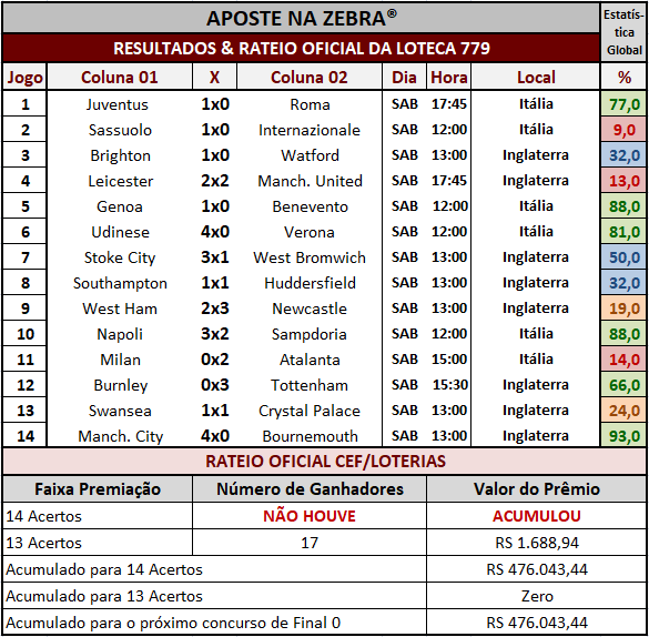 Resultados dos 14 jogos com o rateio oficial da Loteca 779.