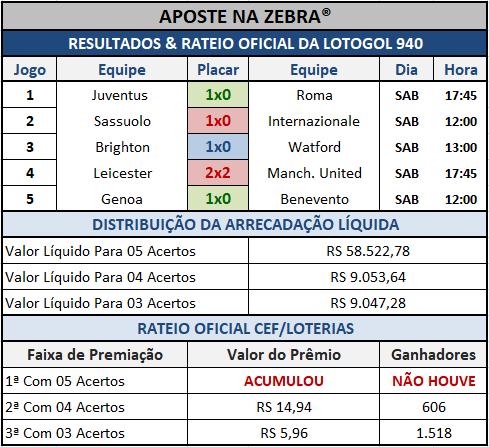 Resultados dos 05 jogos com o rateio oficial da Lotogol 940.