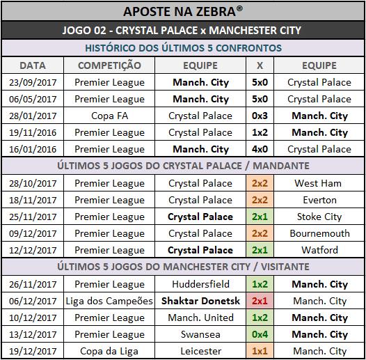 Históricos mais recentes dos 14 jogos da Loteca 780, confrontos diretos, mandantes e visitantes.