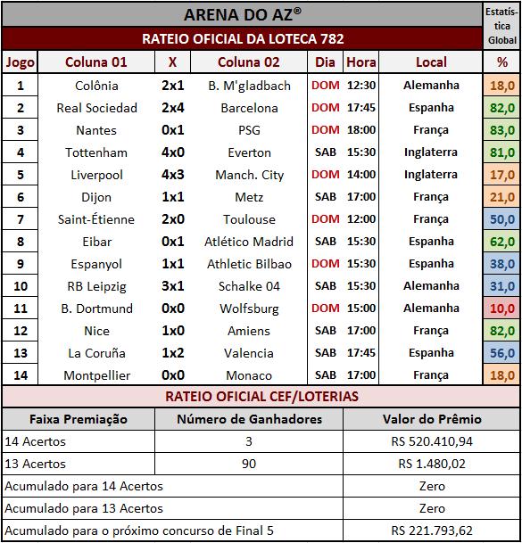 tados dos 14 jogos com o rateio oficial da Loteca 782.