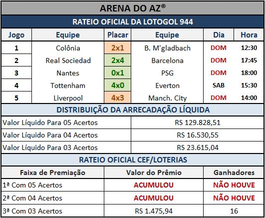 Resultados dos 05 jogos com o rateio oficial da Lotogol 944.