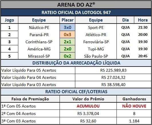 Resultados dos 05 jogos com o rateio oficial da Lotogol 947.