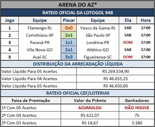Resultados dos 05 jogos com o rateio oficial da Lotogol 948.
