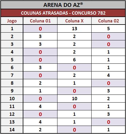 Loteca 782 - Colunas atrasadas até a realização desse concurso.