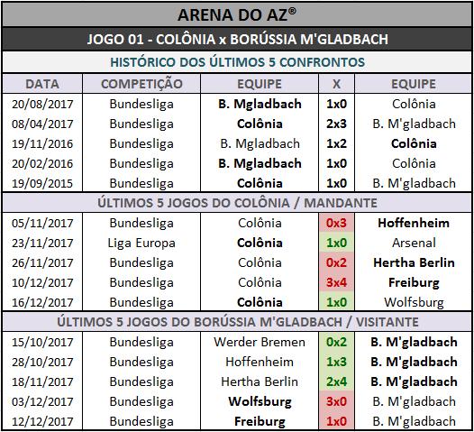 Históricos mais recentes dos 14 jogos da Loteca 782. confrontos diretos, mandantes e visitantes.