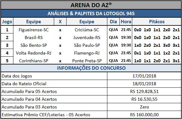 Sugestões de placares para os cinco jogos da Lotogol 945.