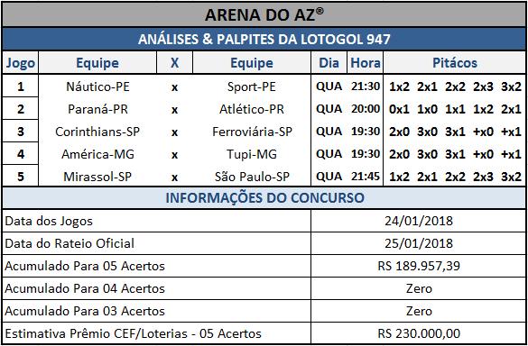 Sugestões de placares para os cinco jogos da Lotogol 947.