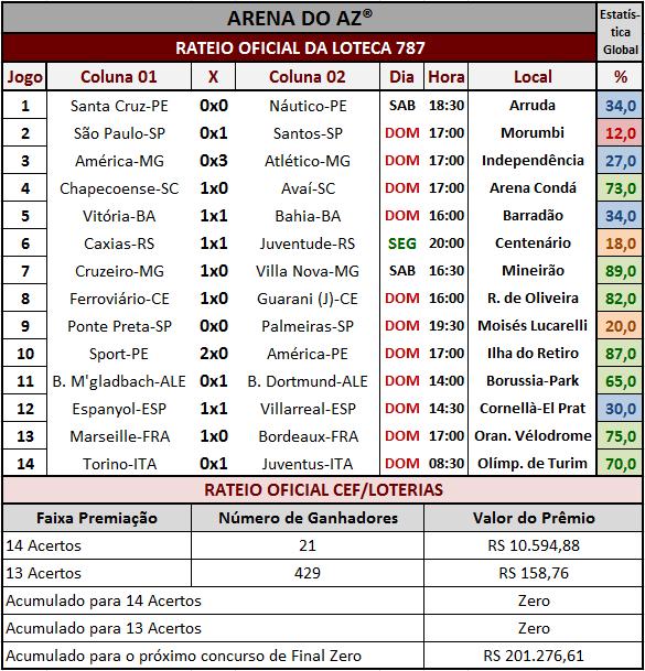 Resultados dos 14 jogos com o rateio oficial da Loteca 787.