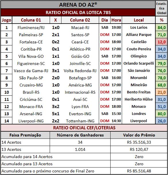 Resultados dos 14 jogos com o rateio oficial da Loteca 785.