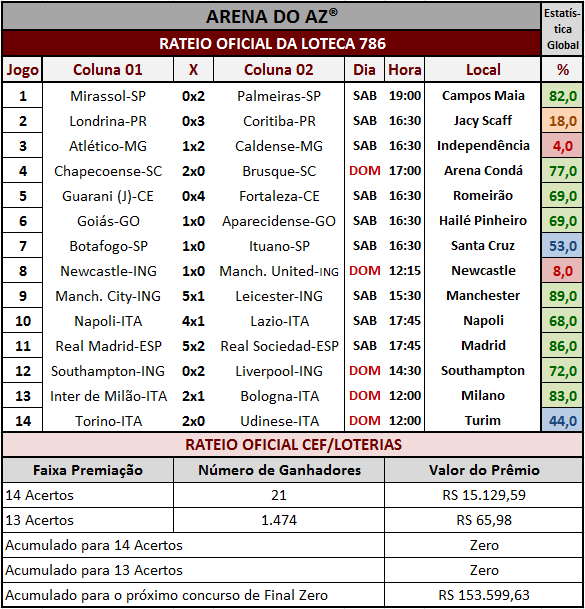 Resultados dos 14 jogos com o rateio oficial da Loteca 786.