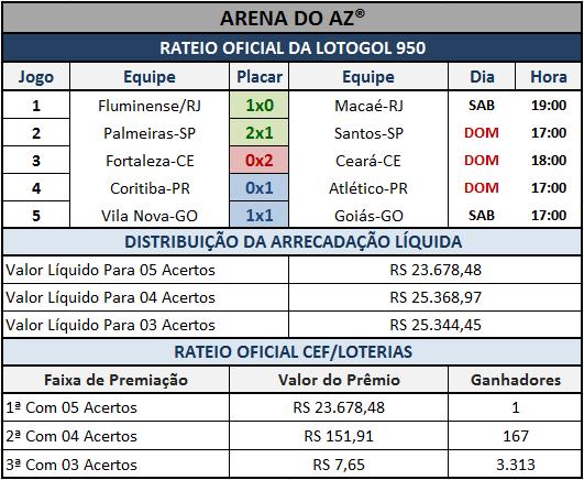 Resultados dos 05 jogos com o rateio oficial da Lotogol 950.