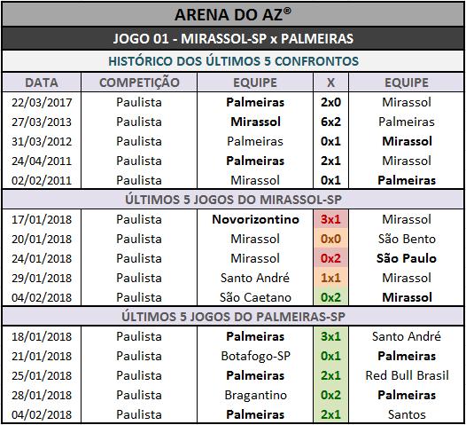 Históricos mais recentes da Loteca 786, mais os cinco últimos confrontos diretos entre as equipes dos 14 jogos programados para esse concurso.