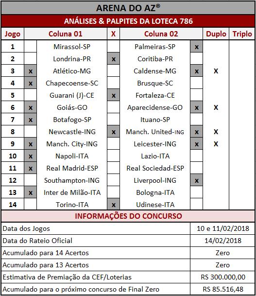 As Análises & Palpites da Loteca 786 são imparciais e coerentes assim como os palpites sugeridos para os 14 jogos.