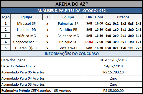 Sugestões de placares para os cinco jogos da Lotogol 952.