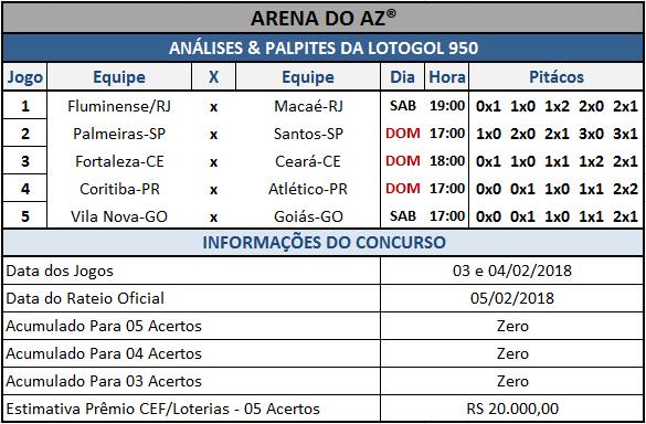 Sugestões de placares para os cinco jogos da Lotogol 950.