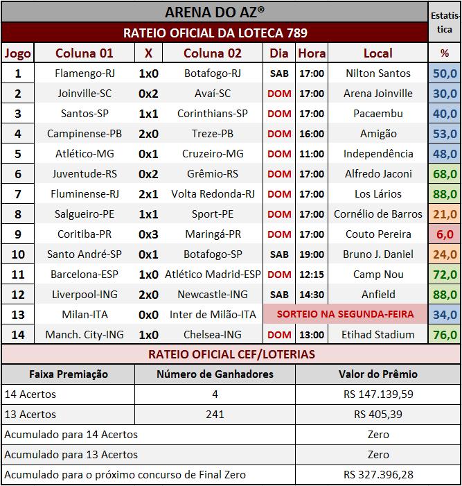 Resultados dos 14 jogos com o rateio oficial da Loteca 789.