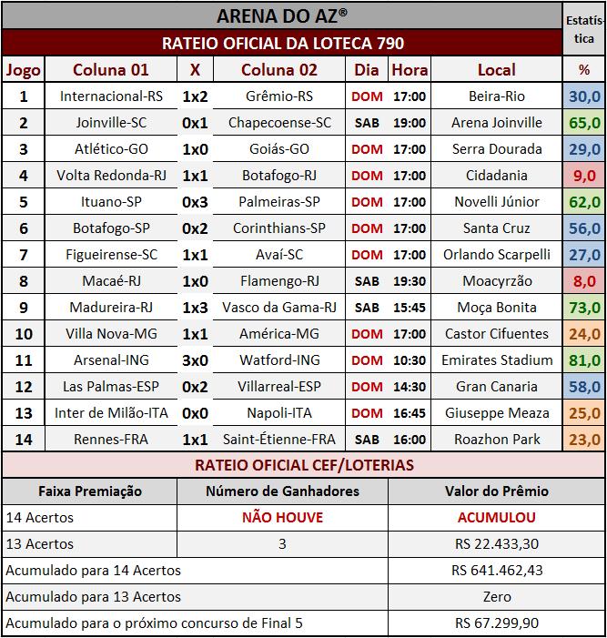 Resultados dos 14 jogos com o rateio oficial da Loteca 790.
