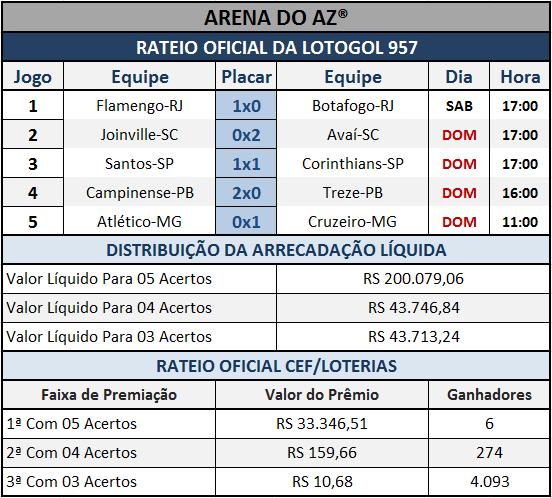 Resultados dos cinco jogos com o Rateio Oficial da Lotogol 957.