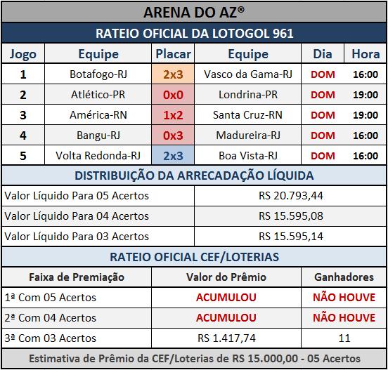 Resultados dos cinco jogos com o Rateio Oficial da Lotogol 961.