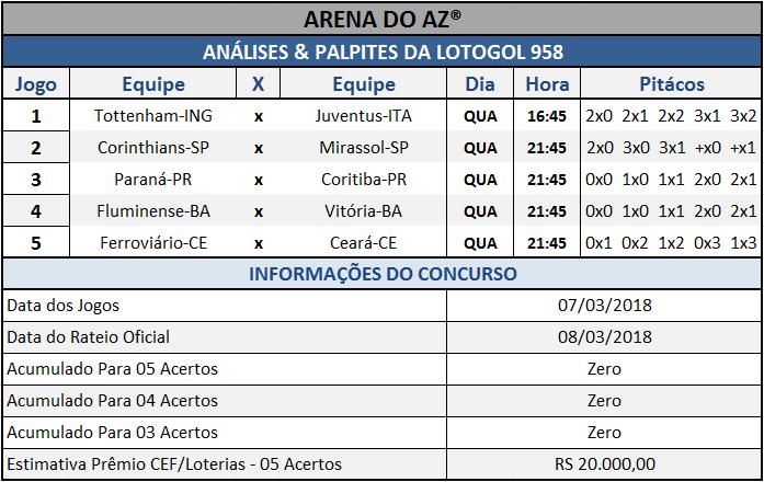 Sugestões de placares para os cinco jogos da Lotogol 958.