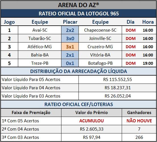 Resultados dos cinco jogos com o Rateio Oficial da Lotogol 965.