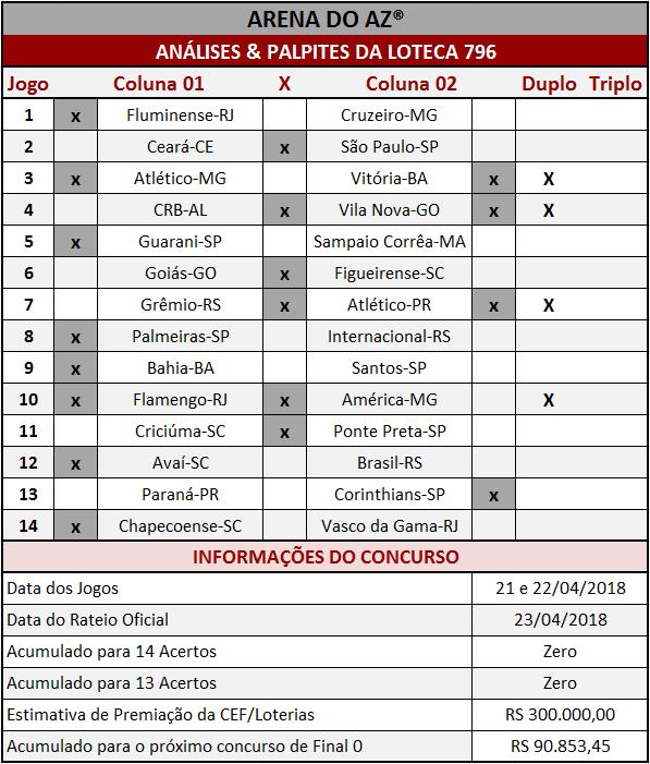 As Análises & Palpites da Loteca 796 são imparciais e coerentes assim como os palpites sugeridos para os 14 jogos.