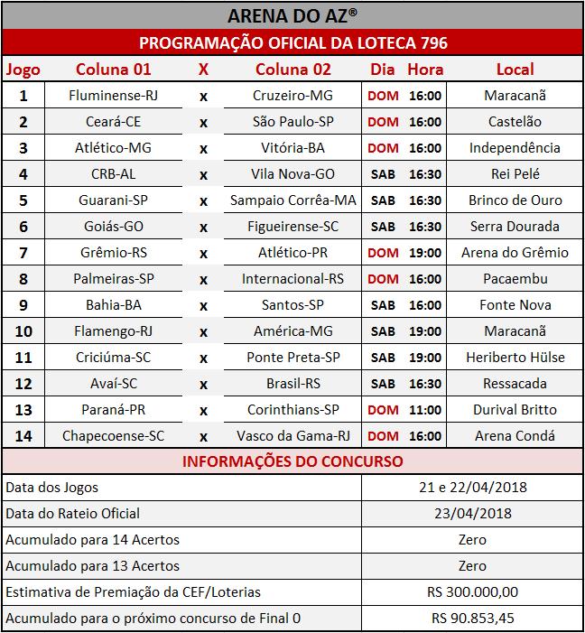 Programação Oficial da Loteca 796, com a relação dos 14 jogos da grade.