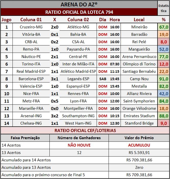 Resultados dos 14 jogos com o rateio oficial da Loteca 794.