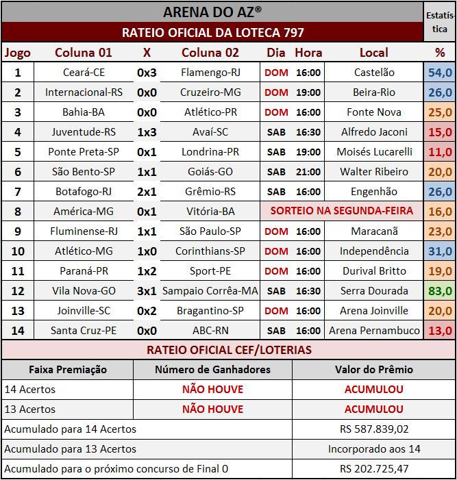 Resultados dos 14 jogos com o rateio oficial da Loteca 797.