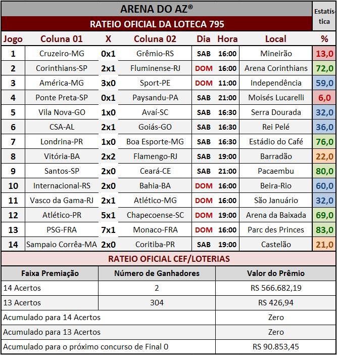 Resultados dos 14 jogos com o rateio oficial da Loteca 795.