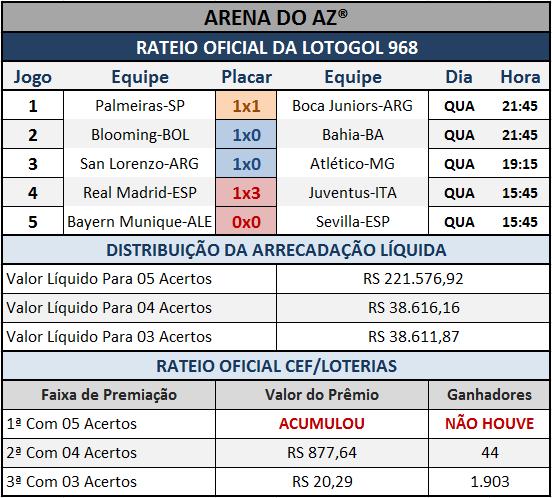 Resultados dos cinco jogos com o Rateio Oficial da Lotogol 968.