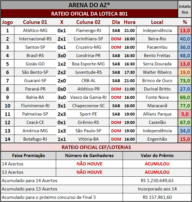 Resultados dos 14 jogos com o rateio oficial da Loteca 801.