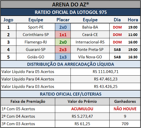 Resultados dos cinco jogos com o Rateio Oficial da Lotogol 975.