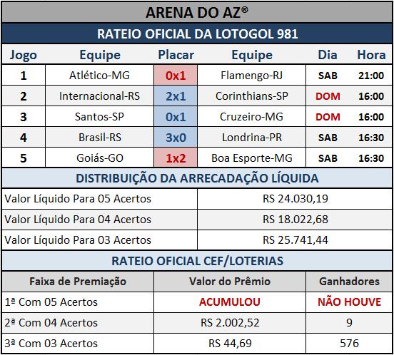Resultados dos cinco jogos com o Rateio Oficial da Lotogol 981.