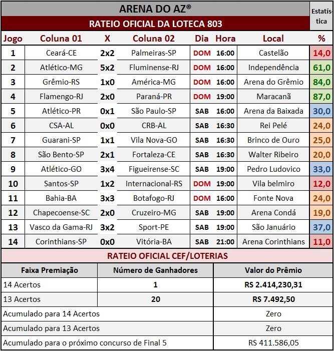 Resultados dos 14 jogos com o rateio oficial da Loteca 803.