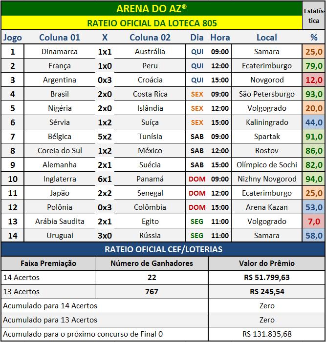 Resultados dos 14 jogos com o rateio oficial da Loteca 805.
