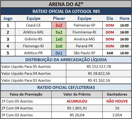 Resultados dos cinco jogos com o Rateio Oficial da Lotogol 985.