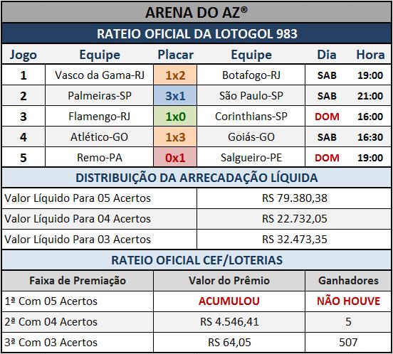 Resultados dos cinco jogos com o Rateio Oficial da Lotogol 983.