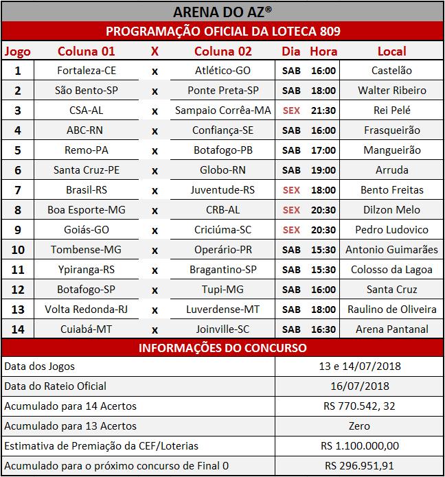 Programação Oficial da Loteca 809, com a relação dos 14 jogos da grade.