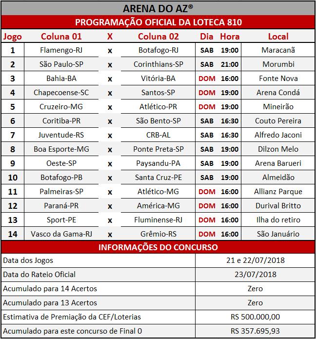 Programação Oficial da Loteca 810, com a relação dos 14 jogos da grade.