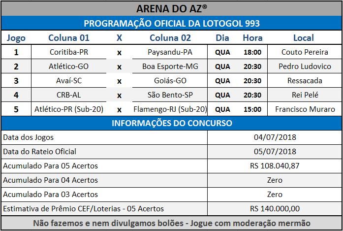 Programação Oficial da Lotogol 993 com a relação dos 05 jogos da grade.