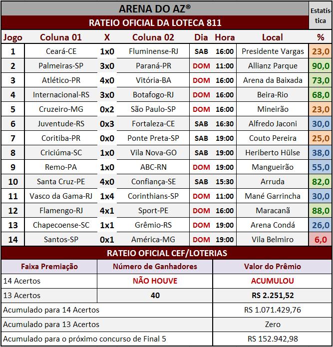 Resultados dos 14 jogos com o rateio oficial da Loteca 811.