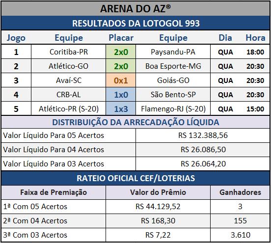 Resultados dos cinco jogos com o Rateio Oficial da Lotogol 993.