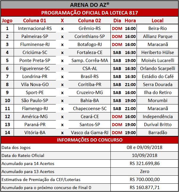 Programação Oficial da Loteca 817, informações financeiras e a relação dos 14 jogos do concurso.