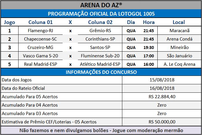 Programação Oficial da Lotogol 1005, informações com a relação dos 05 jogos do concurso.