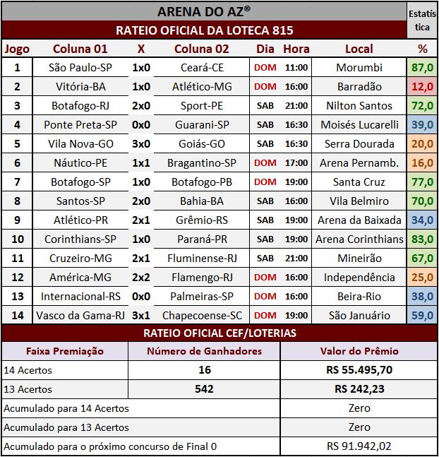 Resultados dos 14 jogos com o rateio oficial da Loteca 815.