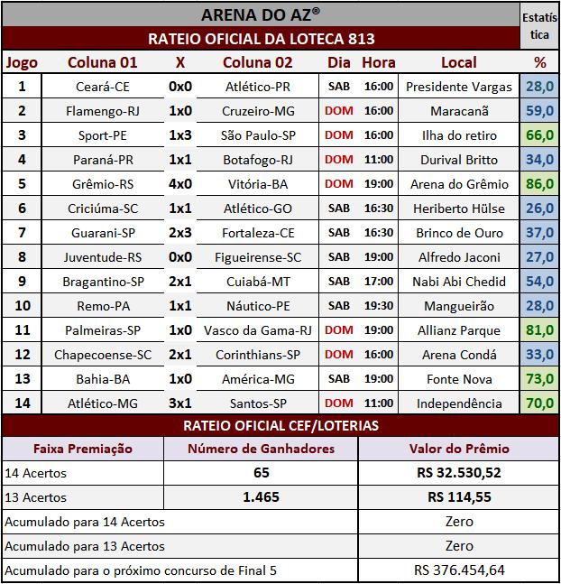 Resultados dos 14 jogos com o rateio oficial da Loteca 813.