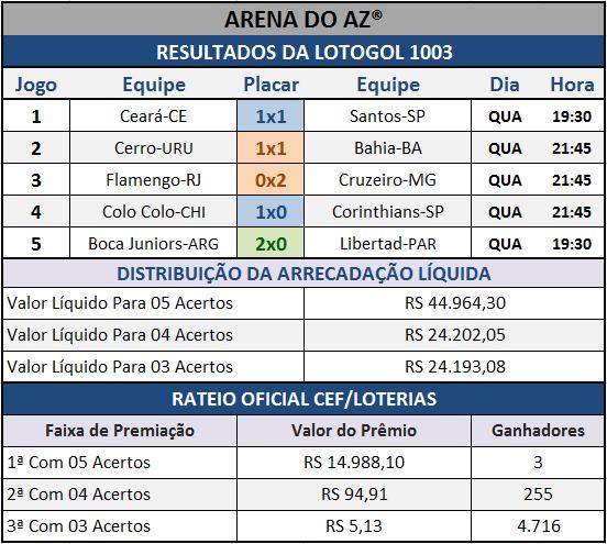 Resultados dos cinco jogos com o Rateio Oficial da Lotogol 1003.