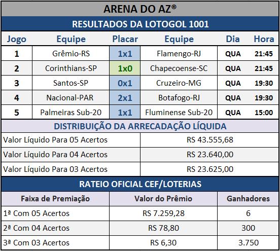 Resultados dos cinco jogos com o Rateio Oficial da Lotogol 1001.